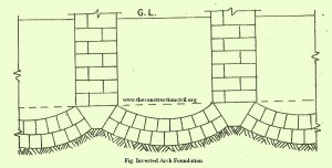 Inverted Arch Foundation