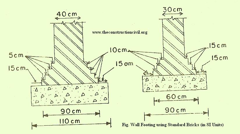 Wall Footings or Wall Foundations The Construction Civil