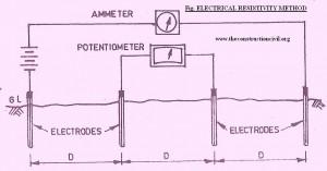 Electrical Resistivity Method