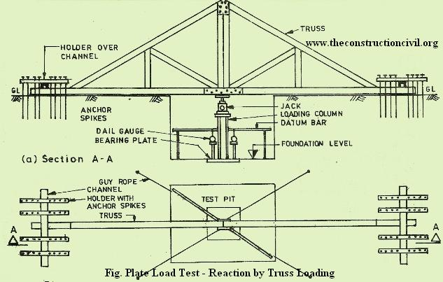 Plate Load Test - Reaction by Truss Loading