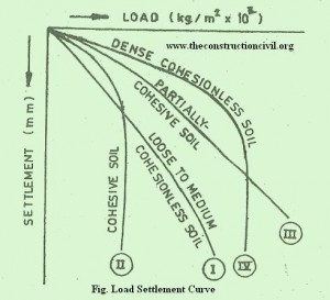 Load Settlement Curves