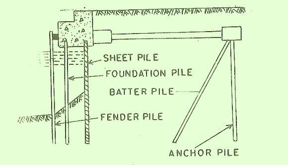 Types of piles deep foundations the construction civil for Different foundations