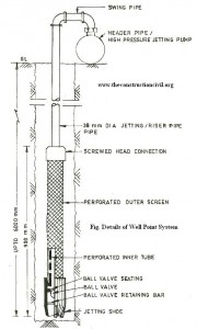 Details of Well point System