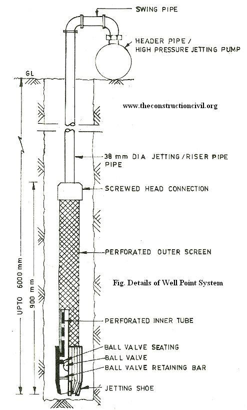 sand point well pump installation diagram water softener
