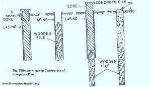 Composite piles the construction civilthe construction civil for Concrete piling cost