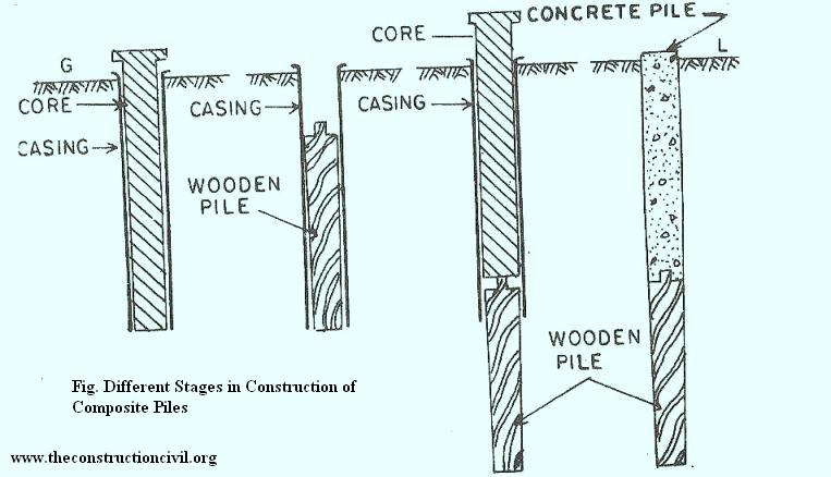Composite piles the construction civil for Cost of pilings for foundations