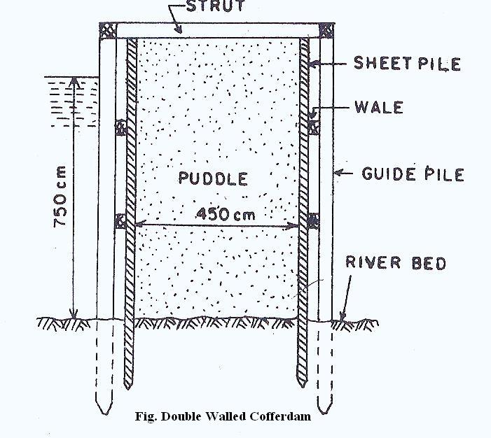 cofferdam types of cofferdam the construction civilthe rh theconstructioncivil org Sheet Pile Retaining Wall Design Sheet Pile Sections