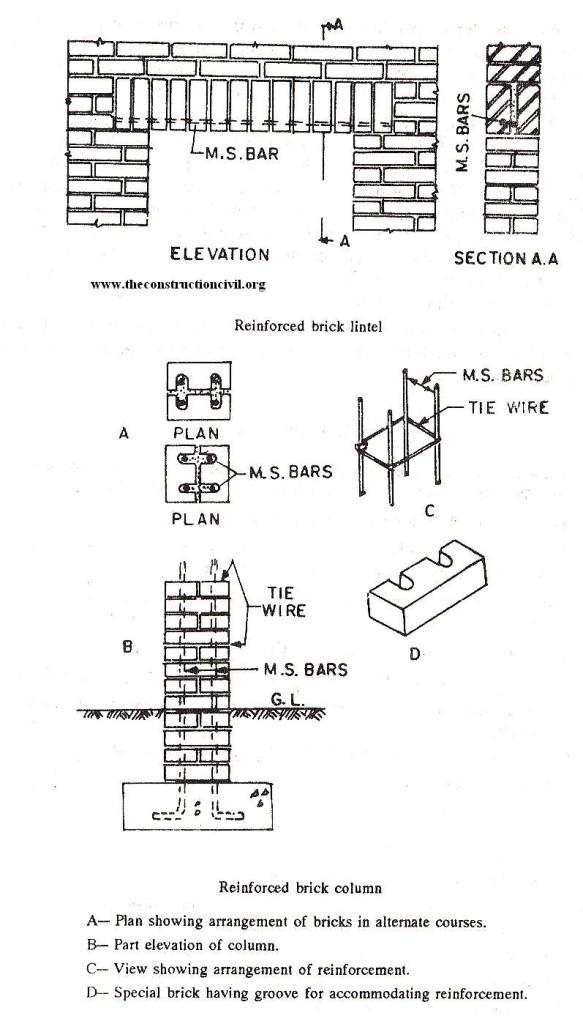 Reinforced Brick Column