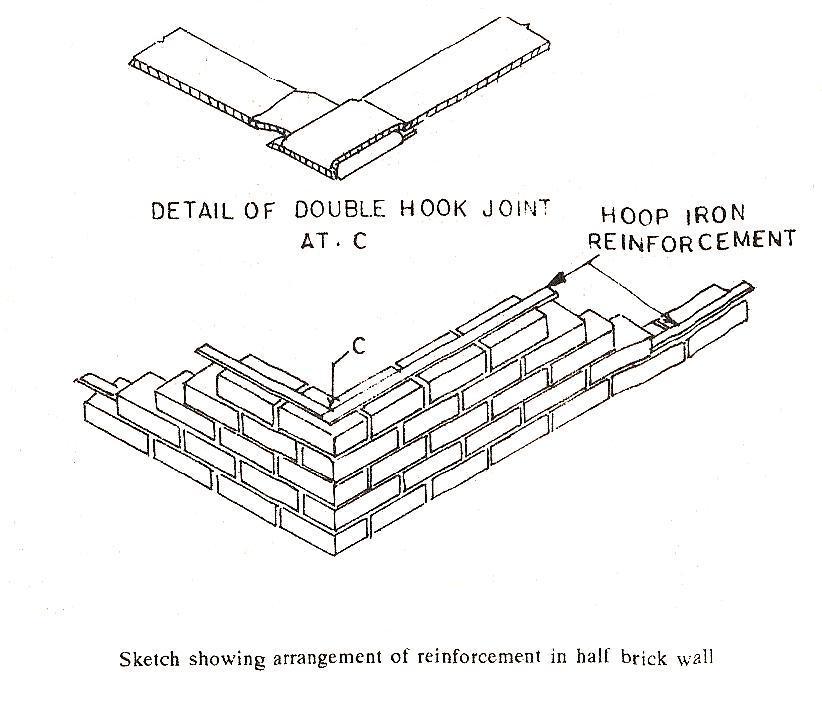 Reinforced Brick Masonry The Construction Civil