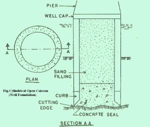 Cylindrical Open Caisson (Well Foundation)