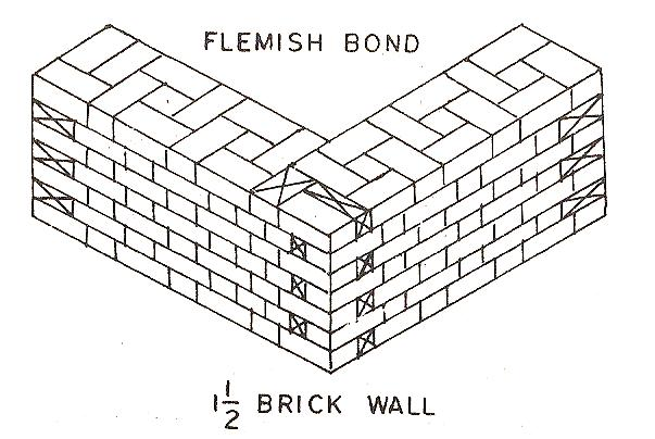 Flemish bond types of flemish bond the construction civil flemish bond ccuart Choice Image