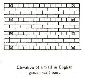 English garden wall bond