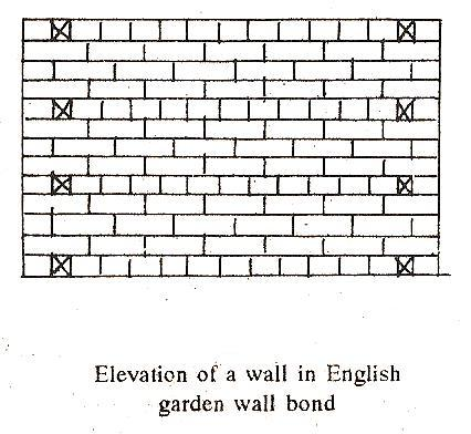 Types of brick bonds the construction civil english garden wall bond ccuart Choice Image
