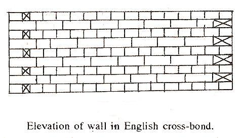 Types of brick bonds the construction civil english cross bond ccuart Choice Image