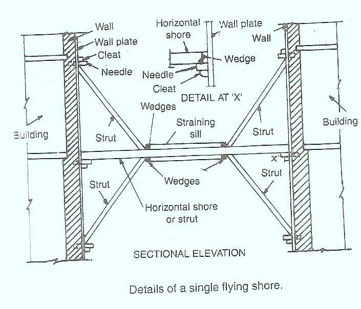 Flying Or Horizontal Shores The Construction Civil