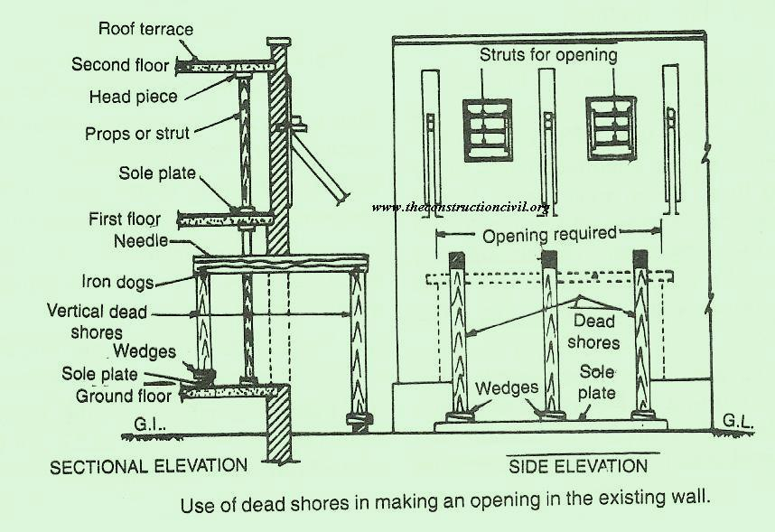 Needle Beam Shoring For Wall : Dead or vertical shores the construction civilthe