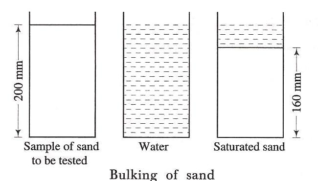 Bulking Of Sand The Construction Civilthe Construction Civil