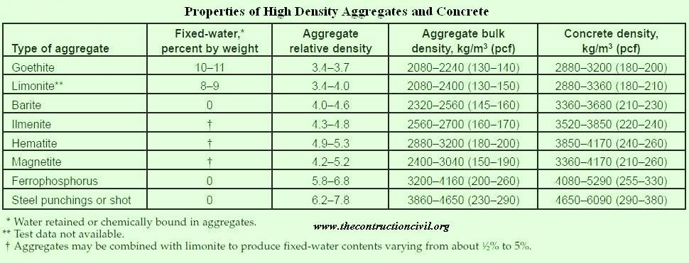 High Density Concrete