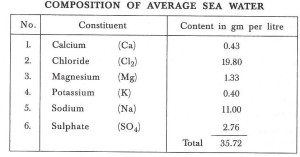 Sea water for mixing concrete