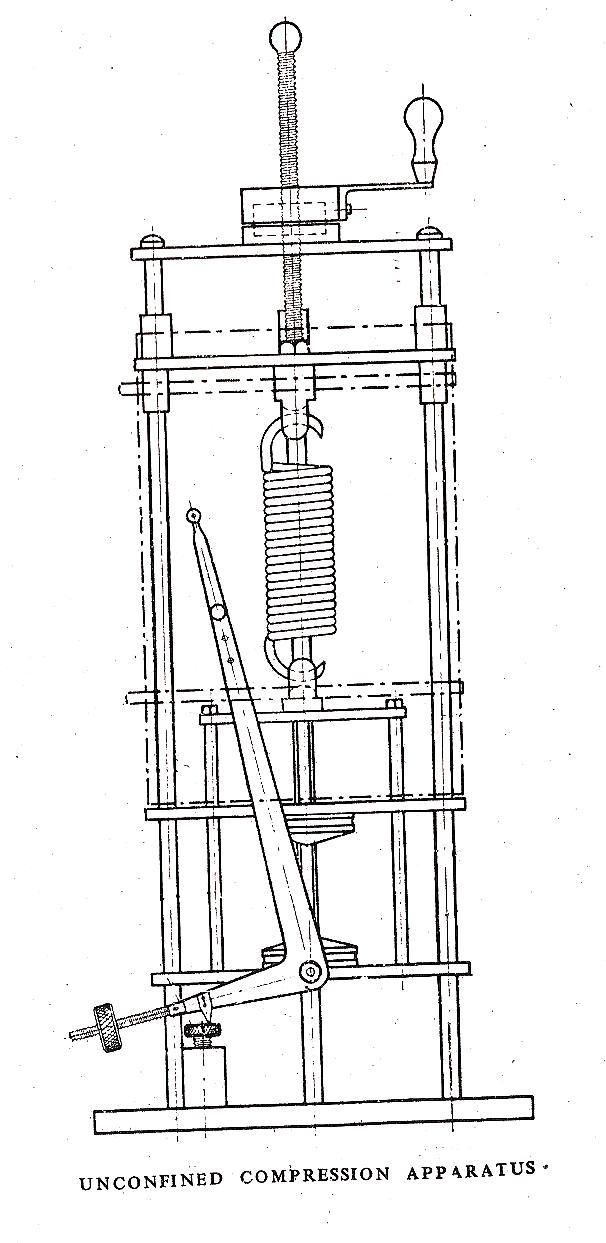 Unconfined Compression Test Of Soils Procedure The