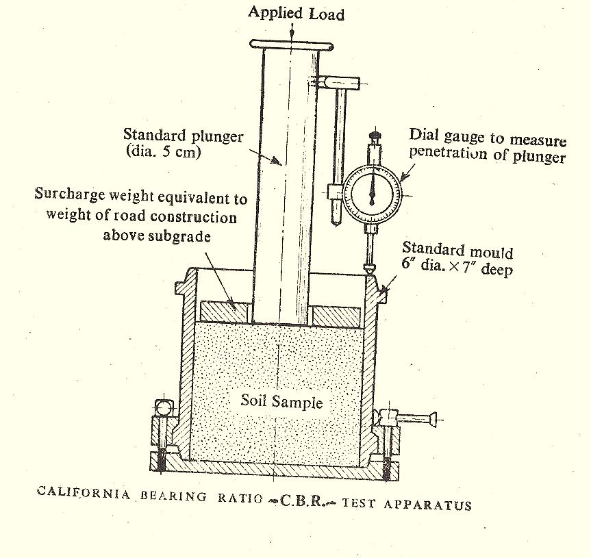 California Bearing Ratio Test