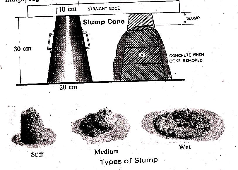 Concrete Slump Test : Slump cone test and its advantages limitations the