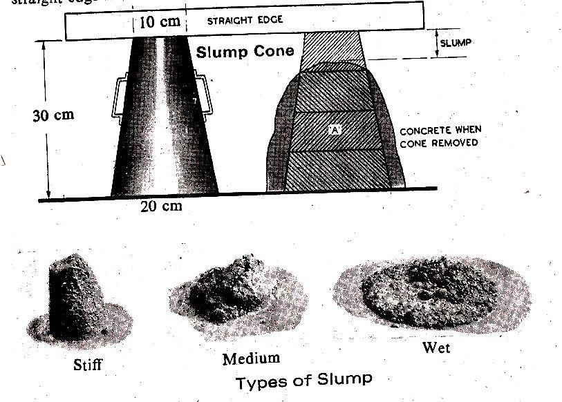 Slump Cone Test