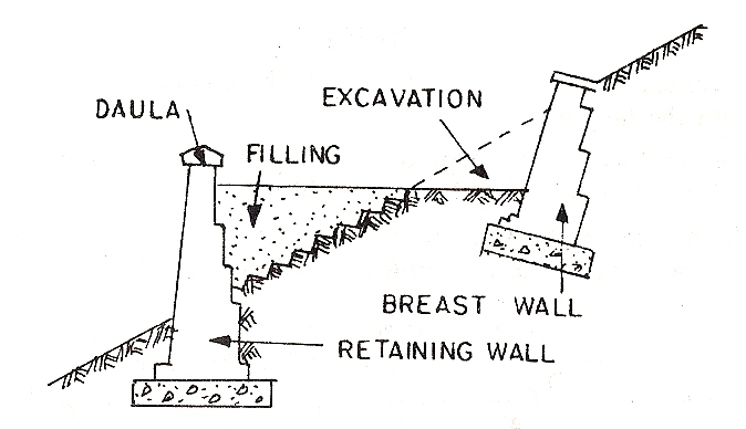 Retaining Walls Types Design Stability The Construction Civil