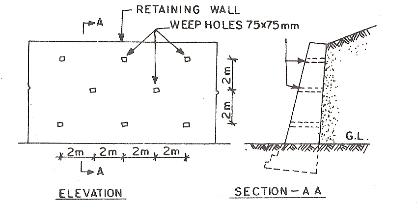Retaining Walls - Types, Design, Stability | The